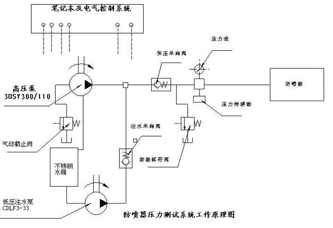 车载箱式防喷器,压裂管汇压力测试系统
